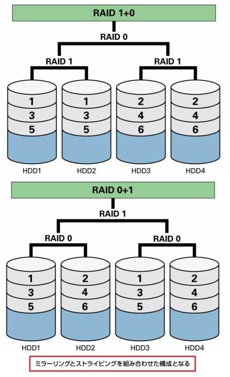 RAID10、01